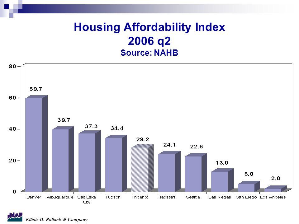 Elliott D. Pollack & Company Housing Affordability Index 2006 q2 Source: NAHB