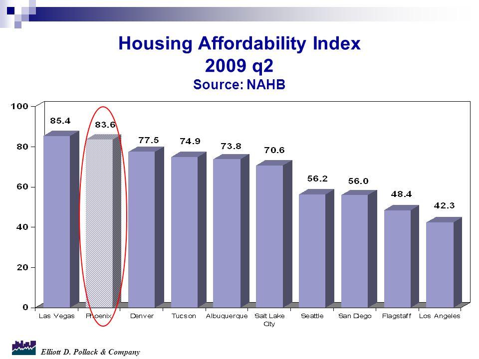Elliott D. Pollack & Company Housing Affordability Index 2009 q2 Source: NAHB