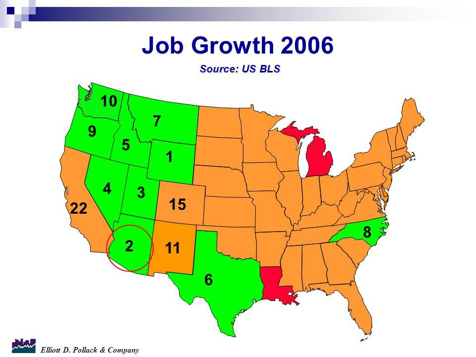 Elliott D. Pollack & Company 9 4 1 5 2 10 3 7 Job Growth 2006 11 15 6 22 8 Source: US BLS