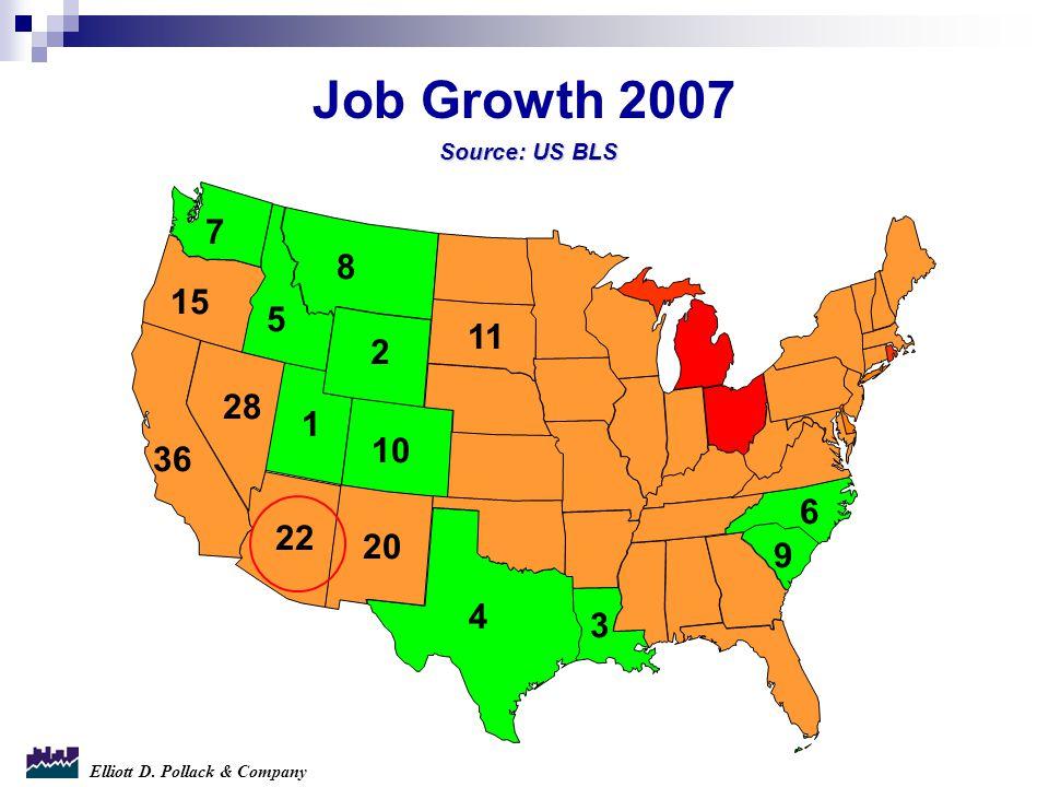 Elliott D. Pollack & Company 4 22 2 5 3 1 8 Job Growth 2007 Source: US BLS 11 10 28 36 15 7 20 6 9