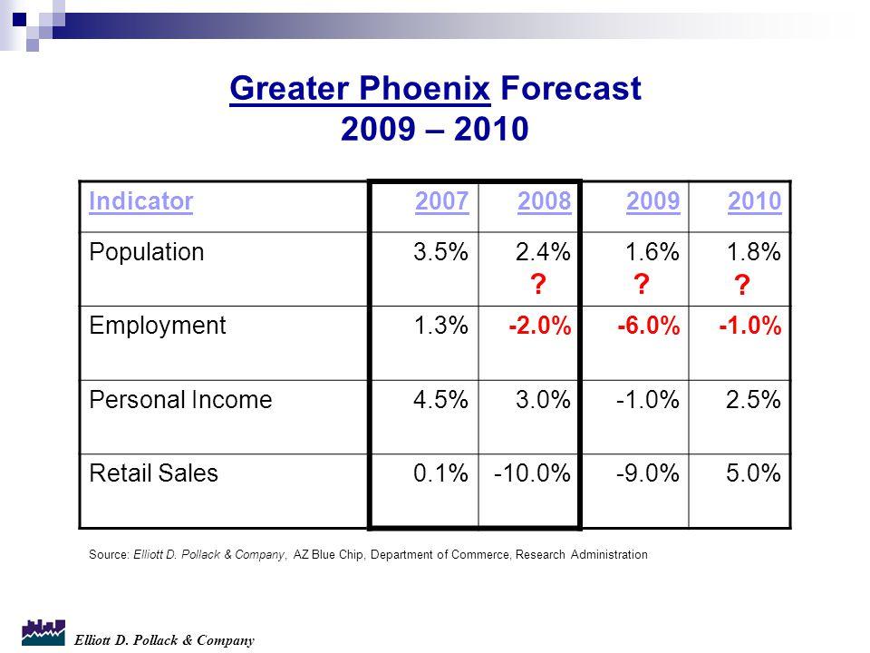 Elliott D. Pollack & Company Greater Phoenix Forecast 2009 – 2010 Source: Elliott D.