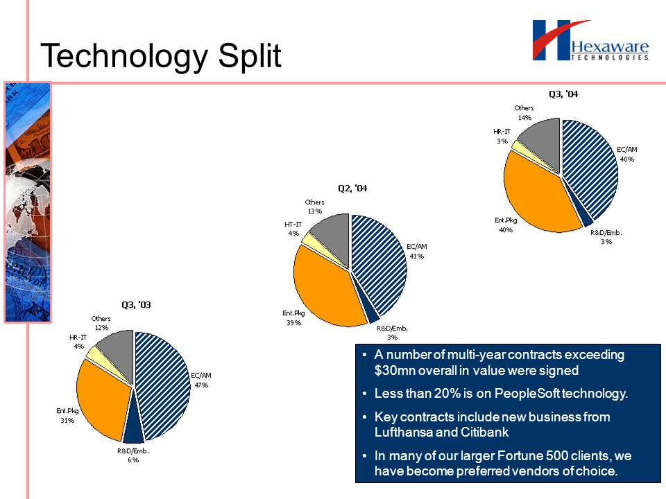 Technology Split A number of multi-year contracts exceeding $30mn overall in value were signed Less than 20% is on PeopleSoft technology.