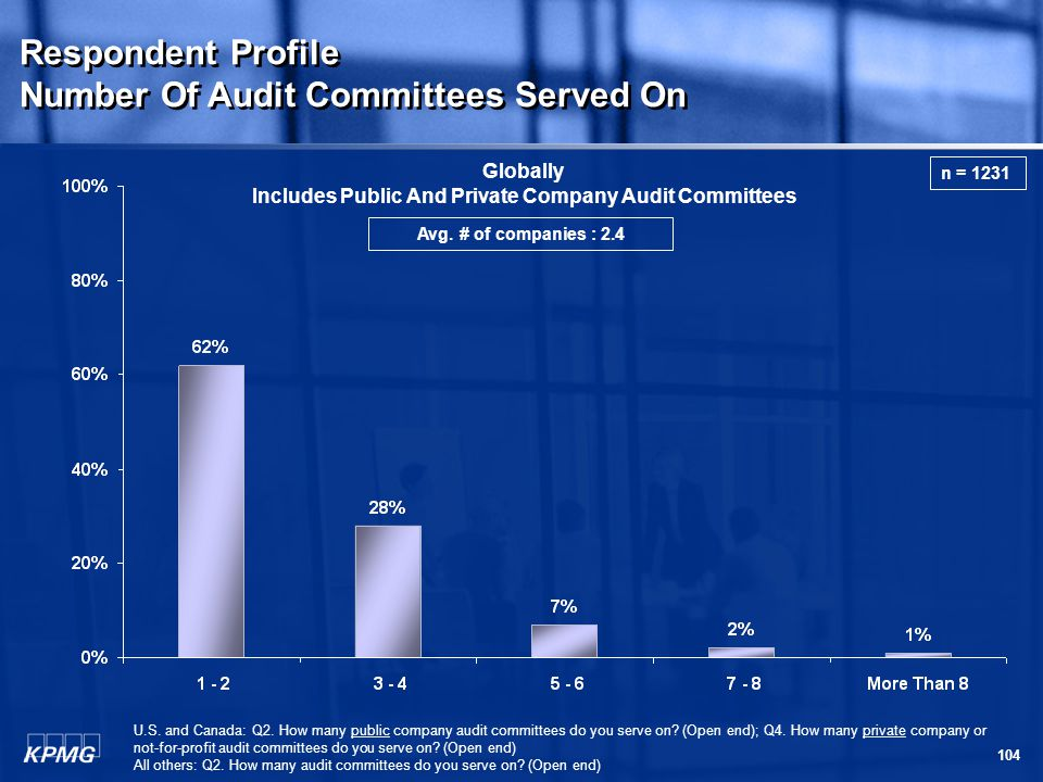 104 Respondent Profile Number Of Audit Committees Served On Respondent Profile Number Of Audit Committees Served On U.S.