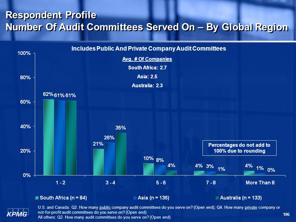 106 Respondent Profile Number Of Audit Committees Served On – By Global Region Respondent Profile Number Of Audit Committees Served On – By Global Region Avg.