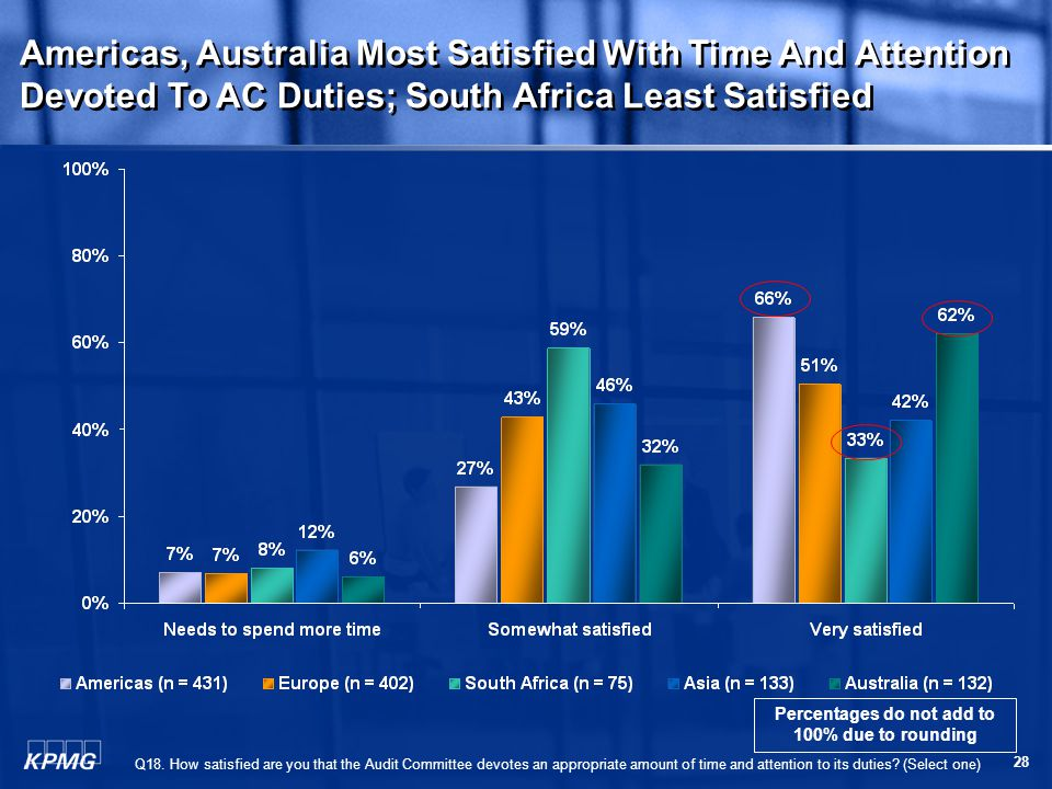 28 Americas, Australia Most Satisfied With Time And Attention Devoted To AC Duties; South Africa Least Satisfied Q18.