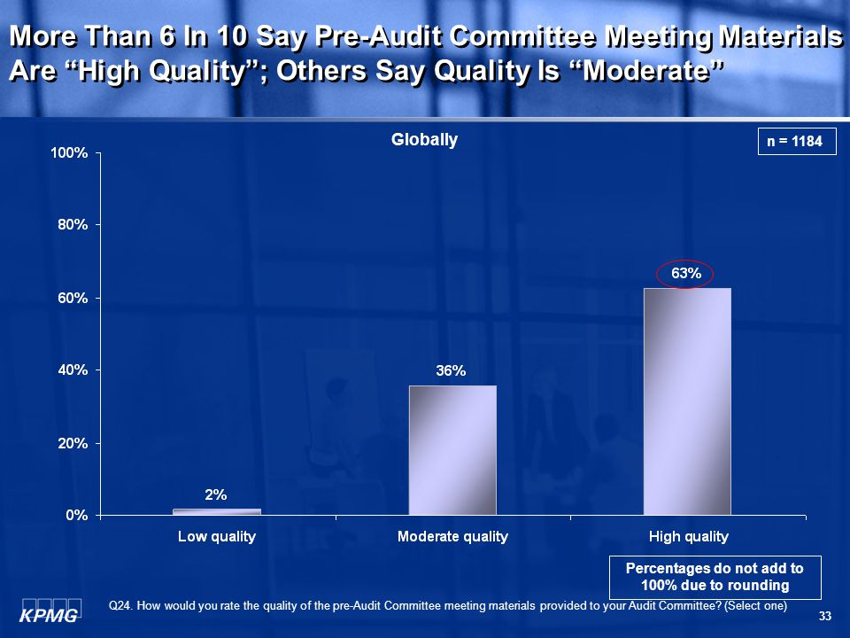 33 More Than 6 In 10 Say Pre-Audit Committee Meeting Materials Are High Quality ; Others Say Quality Is Moderate Q24.