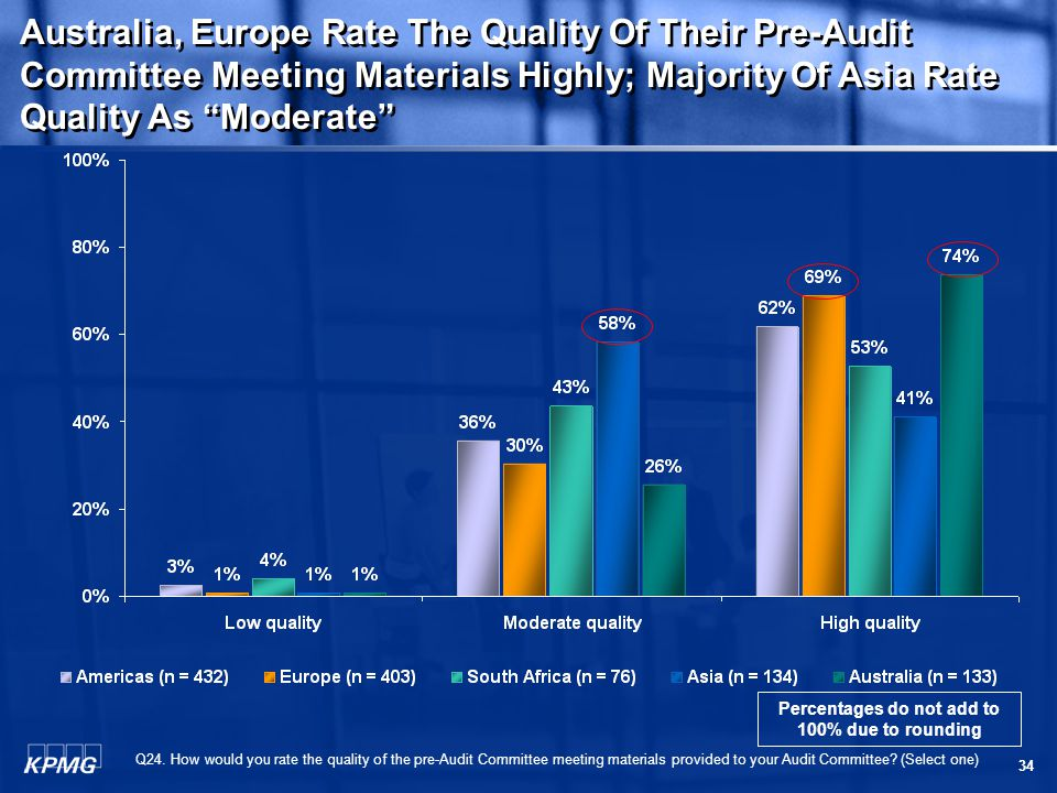 34 Australia, Europe Rate The Quality Of Their Pre-Audit Committee Meeting Materials Highly; Majority Of Asia Rate Quality As Moderate Q24.