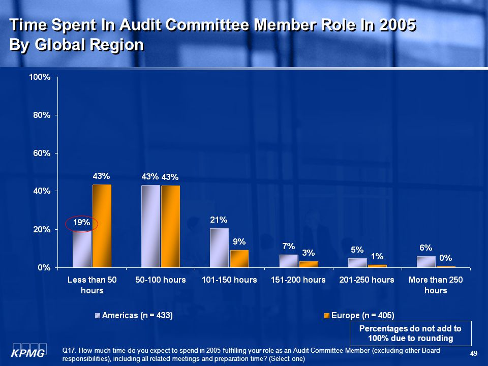 49 Time Spent In Audit Committee Member Role In 2005 By Global Region Time Spent In Audit Committee Member Role In 2005 By Global Region Q17.
