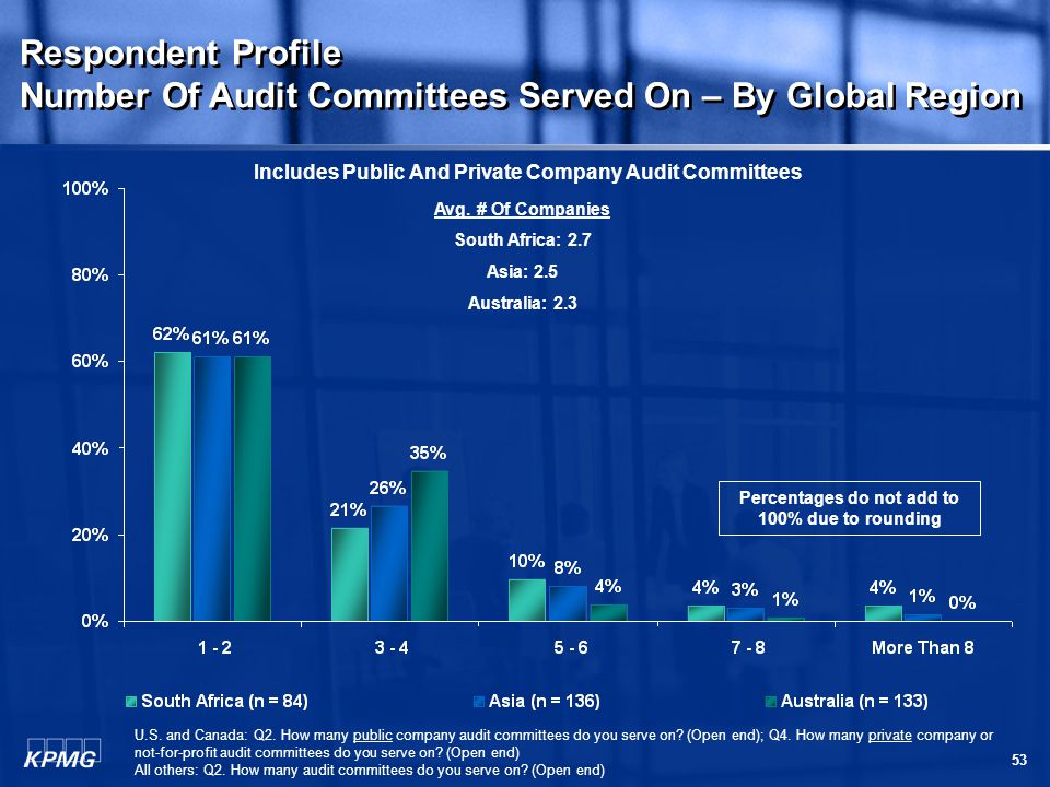 53 Respondent Profile Number Of Audit Committees Served On – By Global Region Respondent Profile Number Of Audit Committees Served On – By Global Region Avg.