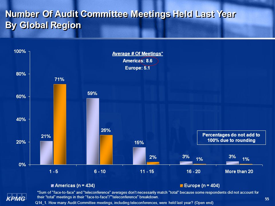 55 Number Of Audit Committee Meetings Held Last Year By Global Region Number Of Audit Committee Meetings Held Last Year By Global Region Q14_1.
