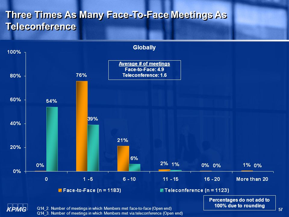 57 Three Times As Many Face-To-Face Meetings As Teleconference Q14_2.