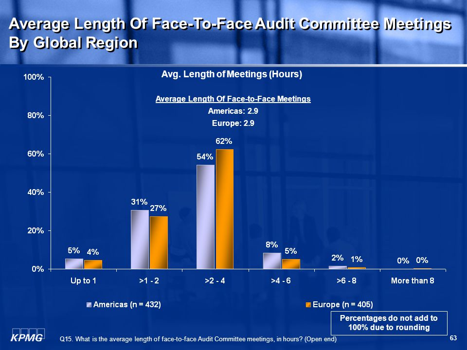 63 Average Length Of Face-To-Face Audit Committee Meetings By Global Region Average Length Of Face-To-Face Audit Committee Meetings By Global Region Q15.