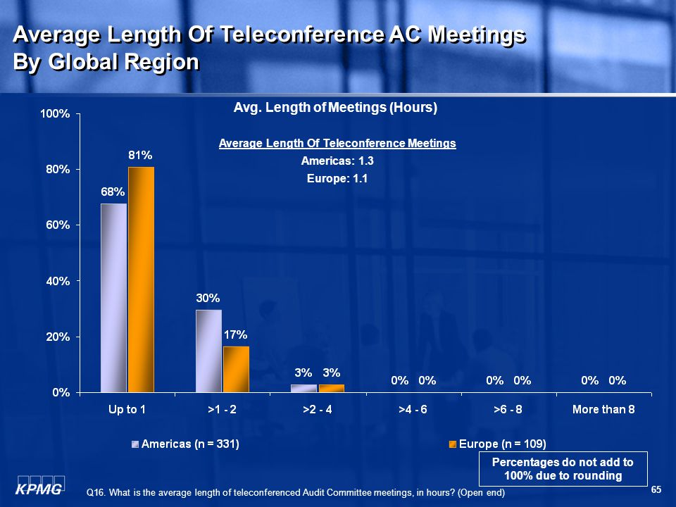 65 Q16. What is the average length of teleconferenced Audit Committee meetings, in hours.