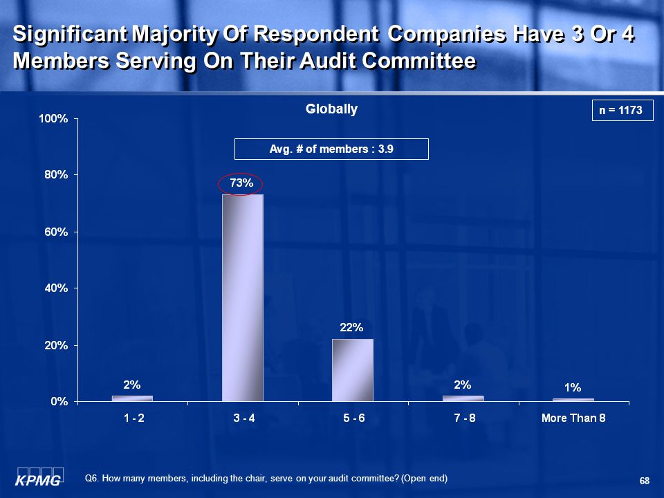 68 Significant Majority Of Respondent Companies Have 3 Or 4 Members Serving On Their Audit Committee Q6.