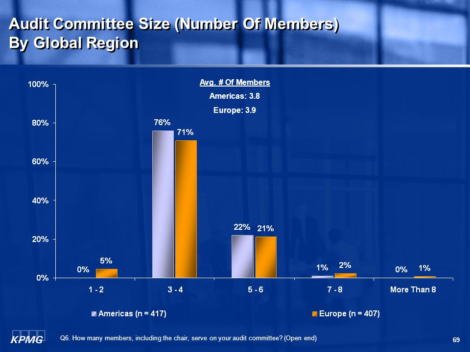69 Audit Committee Size (Number Of Members) By Global Region Audit Committee Size (Number Of Members) By Global Region Q6.