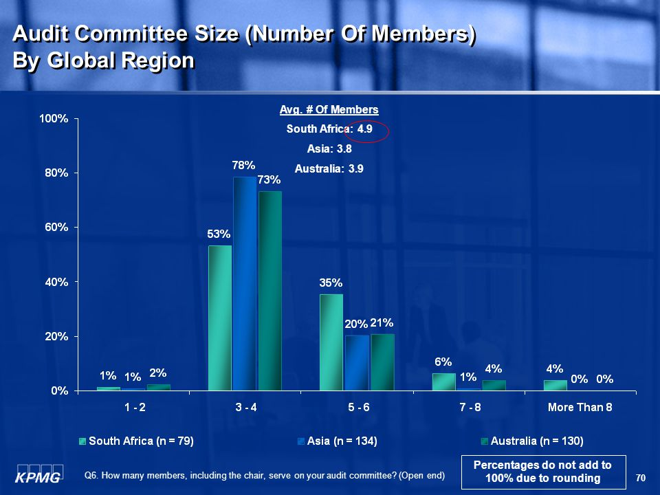 70 Q6. How many members, including the chair, serve on your audit committee.