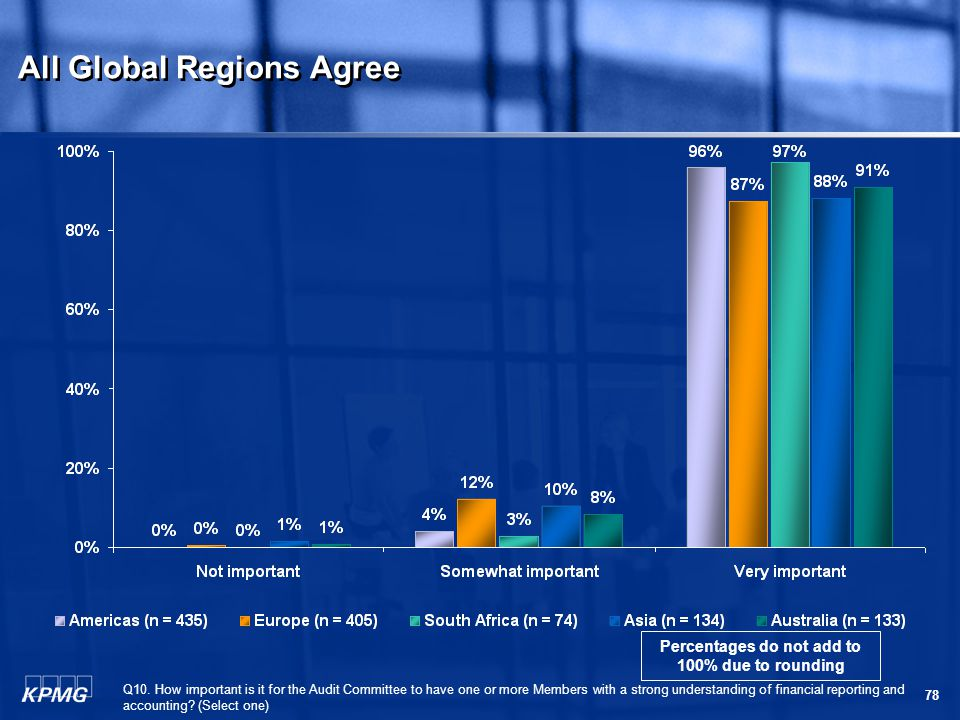 78 All Global Regions Agree Q10.