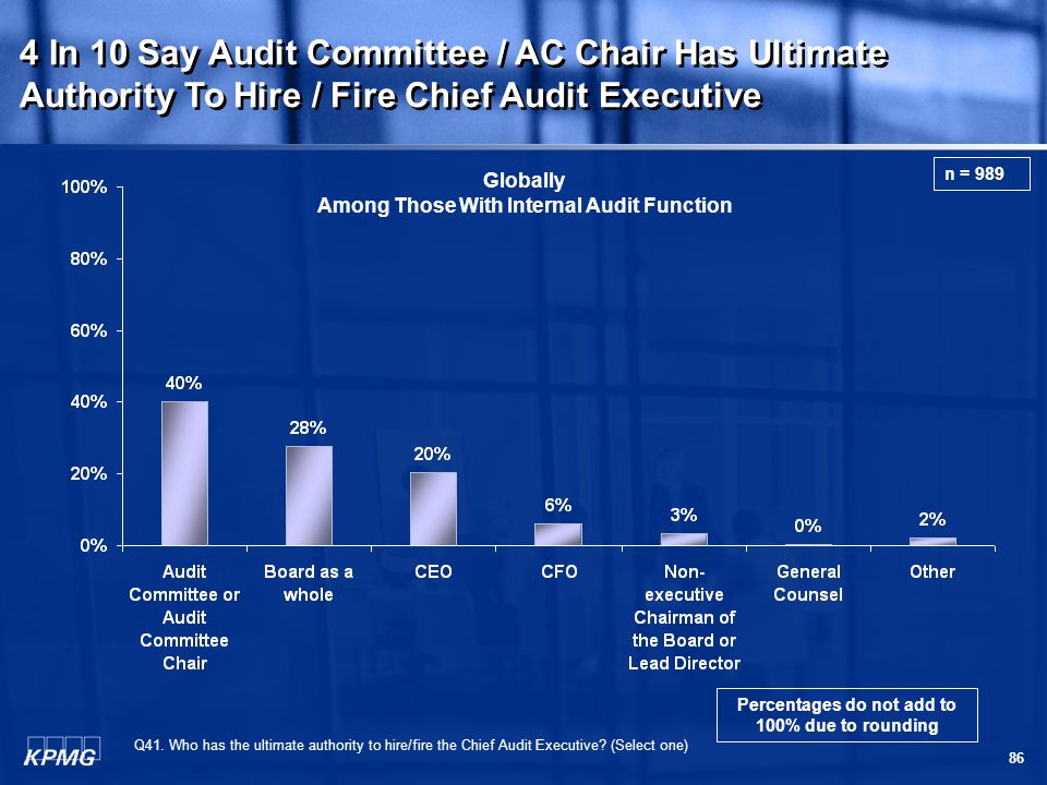 86 Q41. Who has the ultimate authority to hire/fire the Chief Audit Executive.
