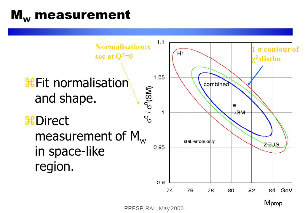 PPESP, RAL, May 2000 Normalisation:x sec at Q 2 =0 1 σ contour of χ 2 distbn zFit normalisation and shape.