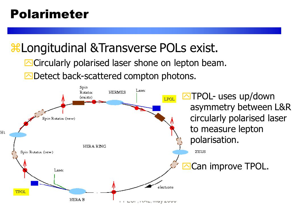 PPESP, RAL, May 2000 zLongitudinal &Transverse POLs exist. yCircularly polarised laser shone on lepton beam. yDetect back-scattered compton photons. y