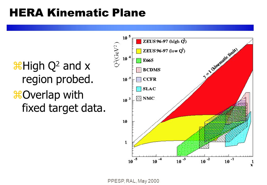 PPESP, RAL, May 2000 HERA Kinematic Plane Q 2 (GeV 2 ) zHigh Q 2 and x region probed.