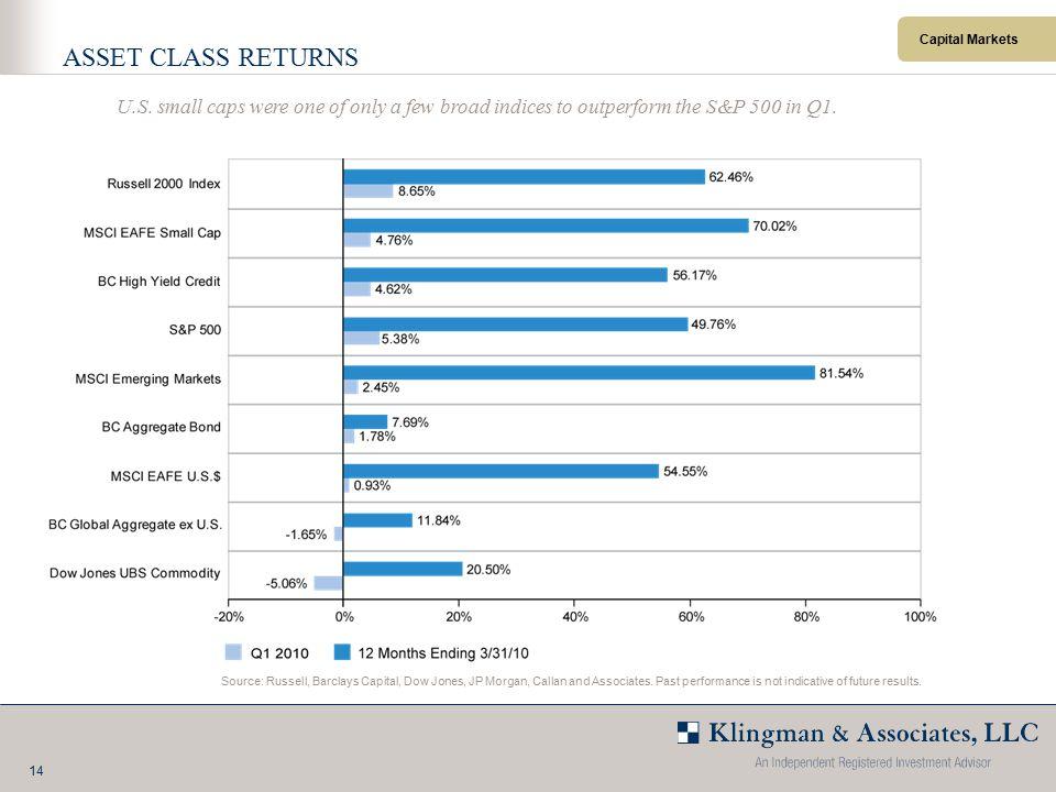 14 Capital Markets ASSET CLASS RETURNS Source: Russell, Barclays Capital, Dow Jones, JP Morgan, Callan and Associates.