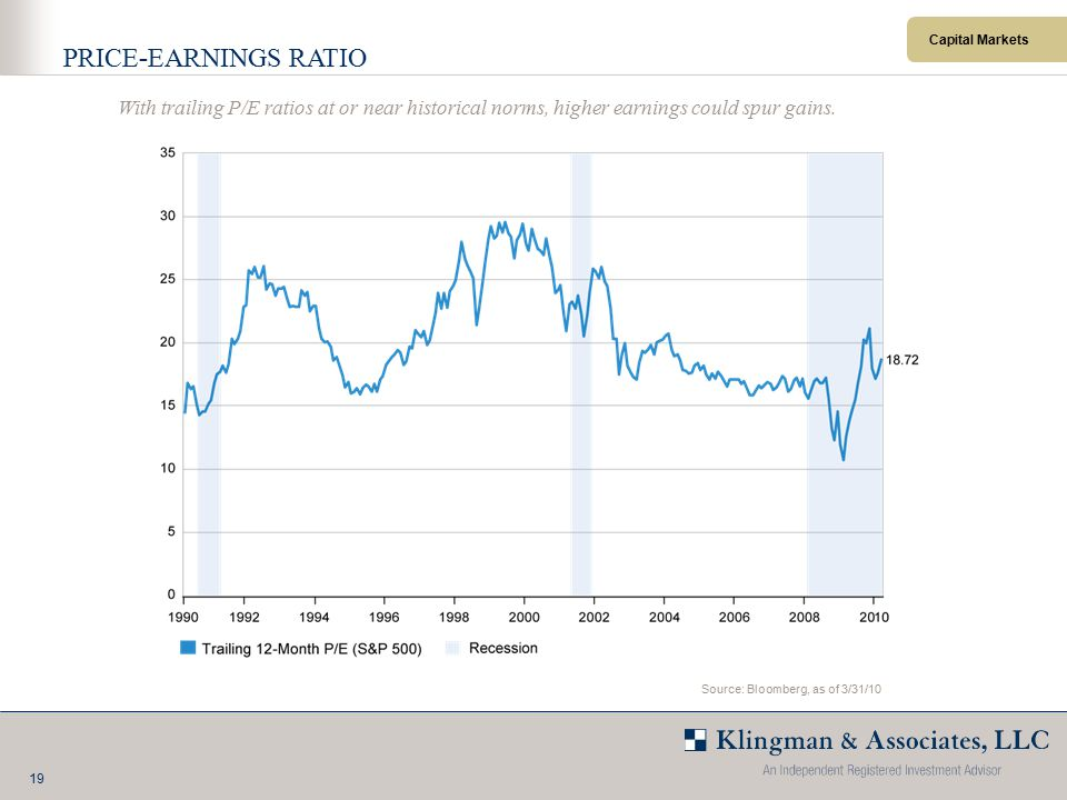 19 Capital Markets PRICE - EARNINGS RATIO With trailing P/E ratios at or near historical norms, higher earnings could spur gains.