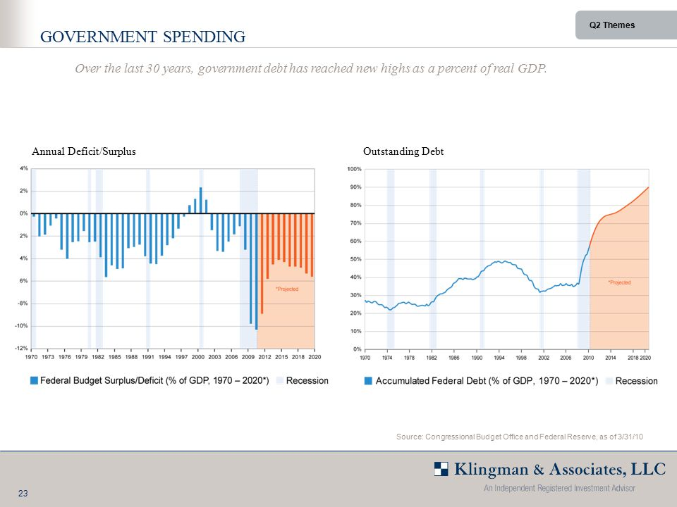 23 Q2 Themes GOVERNMENT SPENDING Annual Deficit/SurplusOutstanding Debt Source: Congressional Budget Office and Federal Reserve, as of 3/31/10 Over the last 30 years, government debt has reached new highs as a percent of real GDP.
