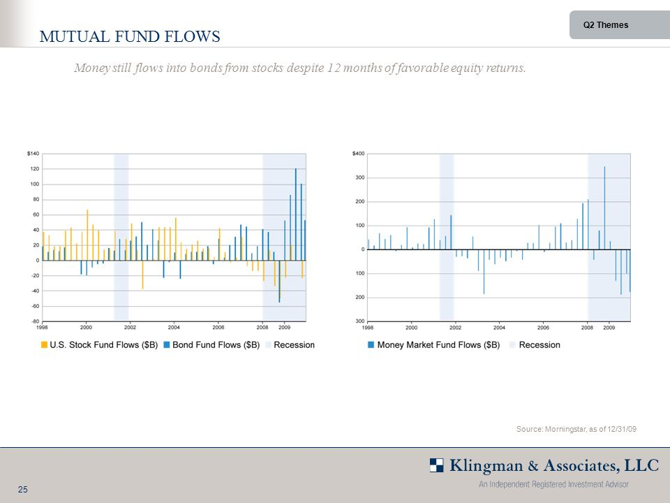 25 Q2 Themes MUTUAL FUND FLOWS Money still flows into bonds from stocks despite 12 months of favorable equity returns.