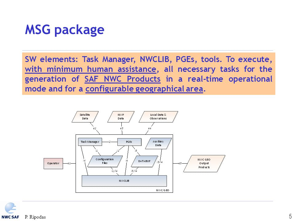 P. Rípodas 5 MSG package SW elements: Task Manager, NWCLIB, PGEs, tools. To execute, with minimum human assistance, all necessary tasks for the genera