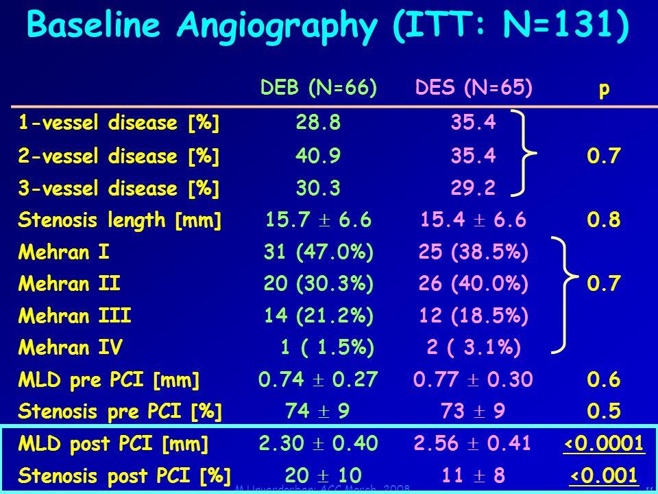 M.Unverdorben; ACC March 2008 11 Baseline Angiography (ITT: N=131) DEB (N=66)DES (N=65)p 1-vessel disease [%]28.835.4 2-vessel disease [%]40.935.40.7 3-vessel disease [%]30.329.2 Stenosis length [mm] 15.7  6.615.4  6.6 0.8 Mehran I31 (47.0%)25 (38.5%) Mehran II20 (30.3%)26 (40.0%)0.7 Mehran III14 (21.2%)12 (18.5%) Mehran IV 1 ( 1.5%)2 ( 3.1%) MLD pre PCI [mm] 0.74  0.270.77  0.30 0.6 Stenosis pre PCI [%] 74  973  9 0.5 MLD post PCI [mm] 2.30  0.402.56  0.41 <0.0001 Stenosis post PCI [%] 20  1011  8<0.001