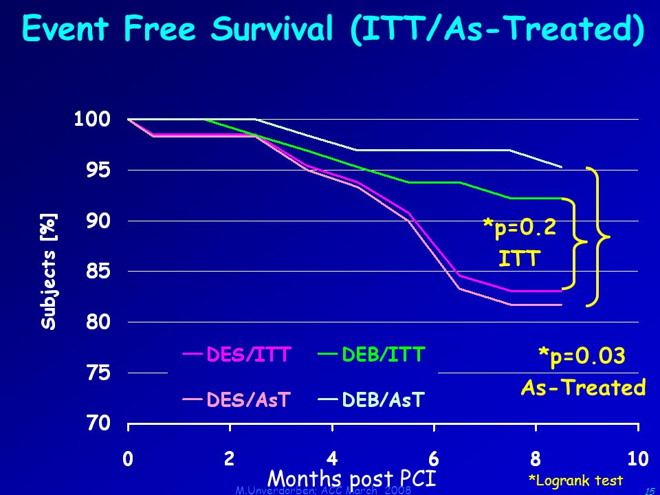 M.Unverdorben; ACC March 2008 15 Event Free Survival (ITT/As-Treated) *p=0.2 ITT *p=0.03 As-Treated Months post PCI *Logrank test
