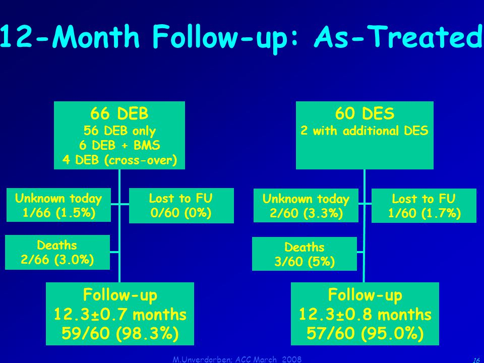 M.Unverdorben; ACC March 2008 16 12-Month Follow-up: As-Treated 60 DES 2 with additional DES 66 DEB 56 DEB only 6 DEB + BMS 4 DEB (cross-over) Unknown today 2/60 (3.3%) Lost to FU 1/60 (1.7%) Follow-up 12.3±0.8 months 57/60 (95.0%) Deaths 3/60 (5%) Unknown today 1/66 (1.5%) Lost to FU 0/60 (0%) Follow-up 12.3±0.7 months 59/60 (98.3%) Deaths 2/66 (3.0%)
