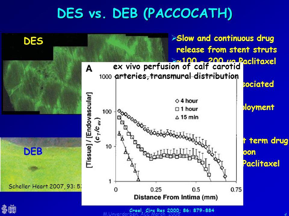M.Unverdorben; ACC March 2008 4 Scheller Heart 2007, 93: 539-41 DES vs. DEB (PACCOCATH) Hwang, Circulation 2001; 104: 600-5  Instant and short term d