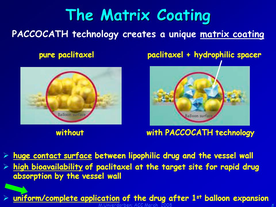 M.Unverdorben; ACC March 2008 5 The Matrix Coating PACCOCATH technology creates a unique matrix coating pure paclitaxelpaclitaxel + hydrophilic spacer withoutwith PACCOCATH technology  huge contact surface between lipophilic drug and the vessel wall  high bioavailability of paclitaxel at the target site for rapid drug absorption by the vessel wall  uniform/complete application of the drug after 1 st balloon expansion