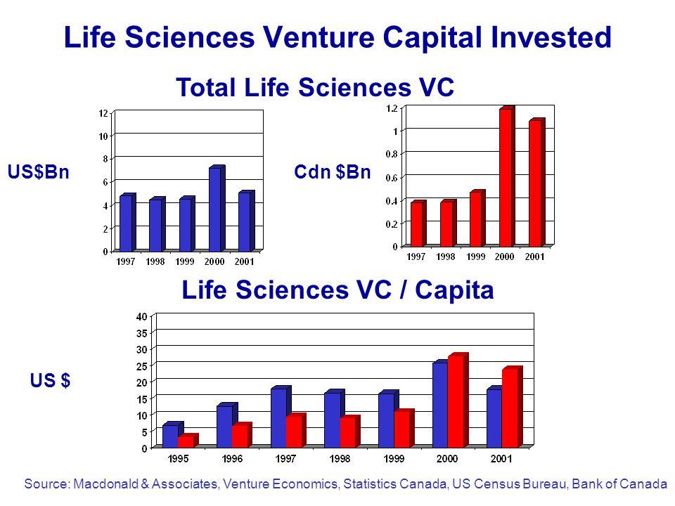 Life Sciences Venture Capital Invested US$Bn Life Sciences VC / Capita Total Life Sciences VC US $ Cdn $Bn Source: Macdonald & Associates, Venture Economics, Statistics Canada, US Census Bureau, Bank of Canada