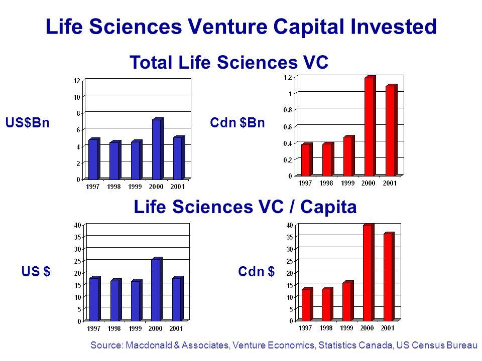 Life Sciences Venture Capital Invested Life Sciences VC / Capita Total Life Sciences VC US $Cdn $ Source: Macdonald & Associates, Venture Economics, Statistics Canada, US Census Bureau Cdn $BnUS$Bn
