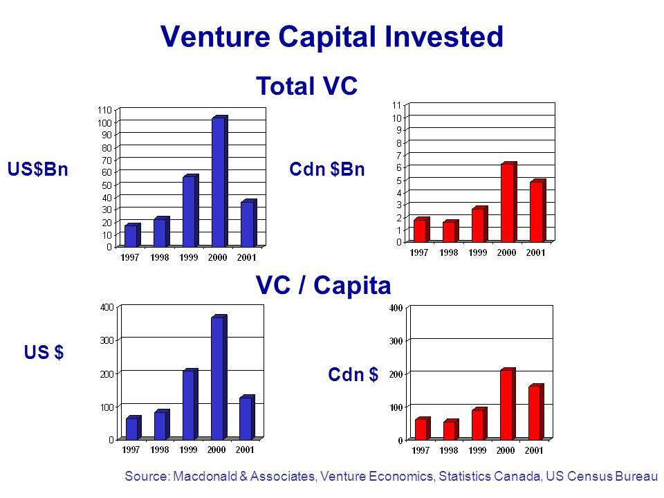 Venture Capital Invested US$Bn VC / Capita Total VC US $ Cdn $ Cdn $Bn Source: Macdonald & Associates, Venture Economics, Statistics Canada, US Census Bureau