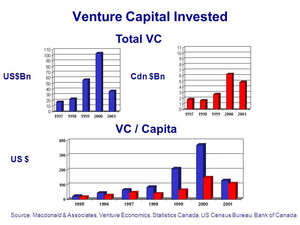 Venture Capital Invested VC / Capita Total VC US $ Source: Macdonald & Associates, Venture Economics, Statistics Canada, US Census Bureau, Bank of Canada US$BnCdn $Bn