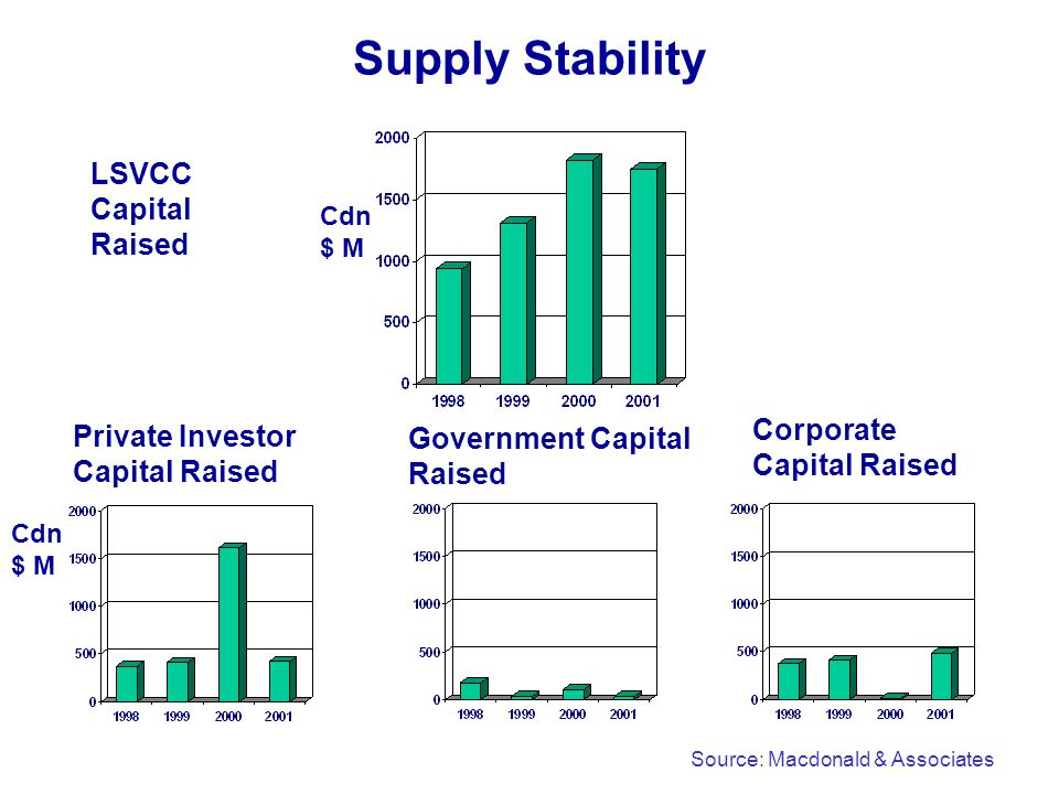 Supply Stability LSVCC Capital Raised Private Investor Capital Raised Corporate Capital Raised Source: Macdonald & Associates Cdn $ M Government Capital Raised