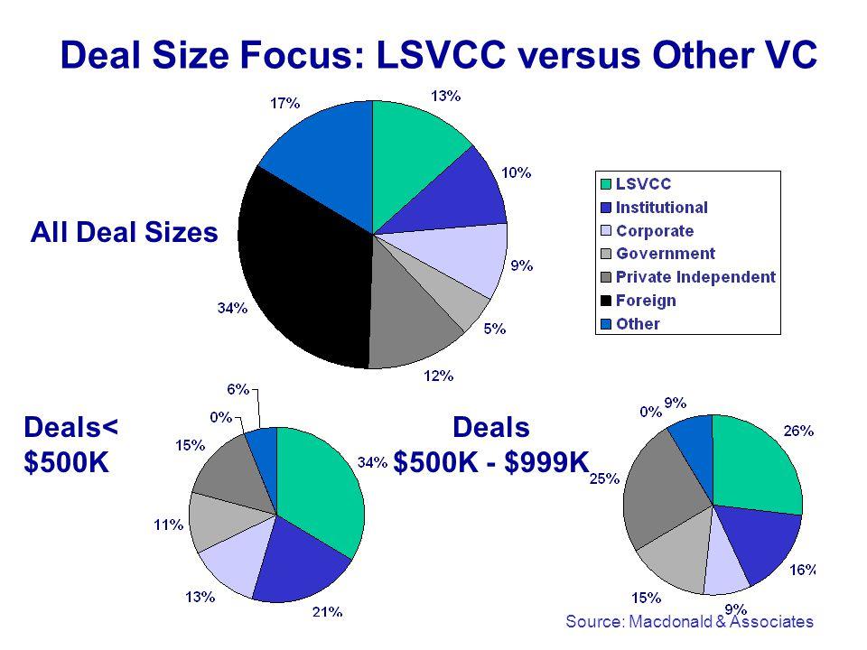 Deal Size Focus: LSVCC versus Other VC All Deal Sizes Deals< $500K Deals $500K - $999K Source: Macdonald & Associates