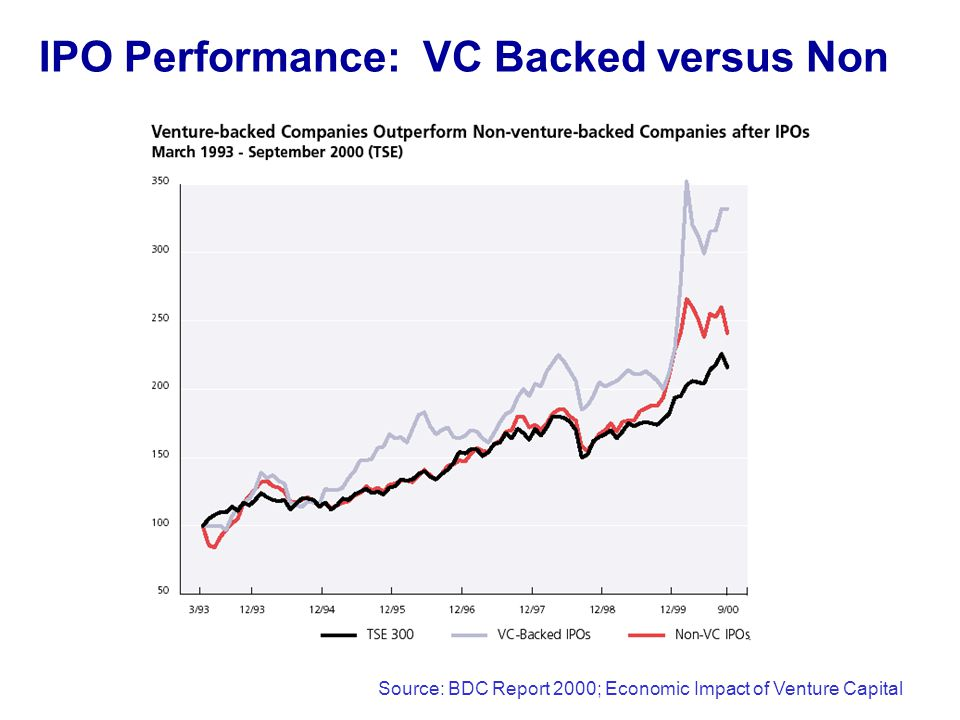 IPO Performance: VC Backed versus Non Source: BDC Report 2000; Economic Impact of Venture Capital