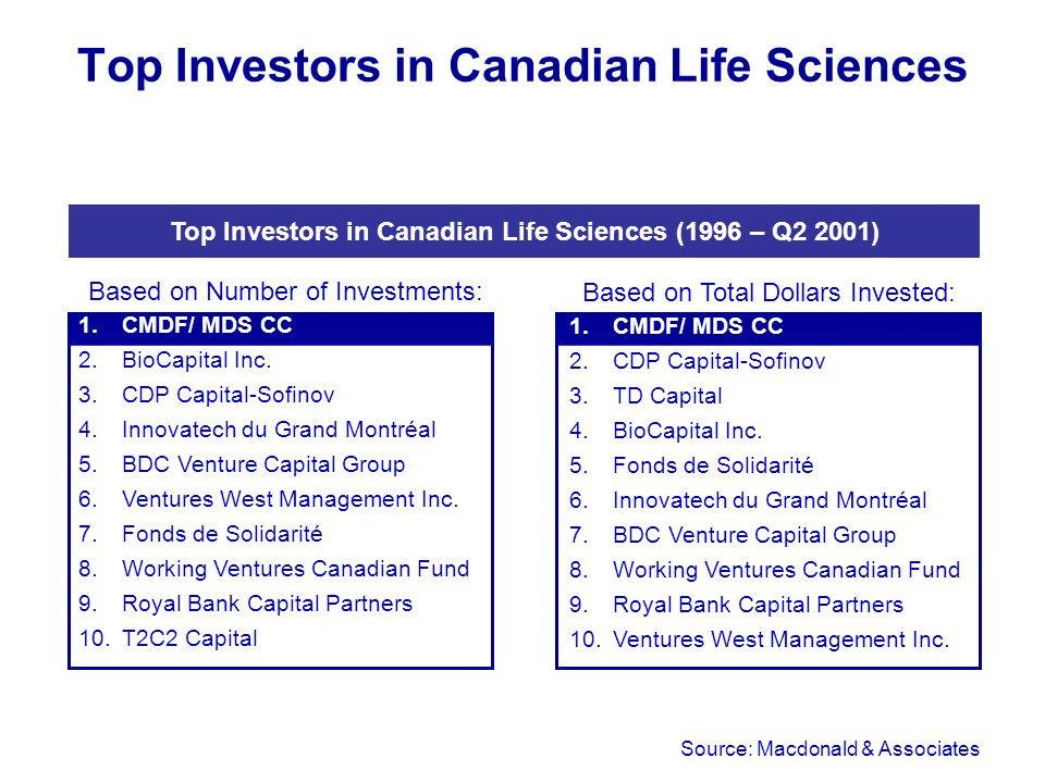 Top Investors in Canadian Life Sciences Source: Macdonald & Associates Top Investors in Canadian Life Sciences (1996 – Q2 2001) Based on Number of Investments: 1.CMDF/ MDS CC 2.BioCapital Inc.