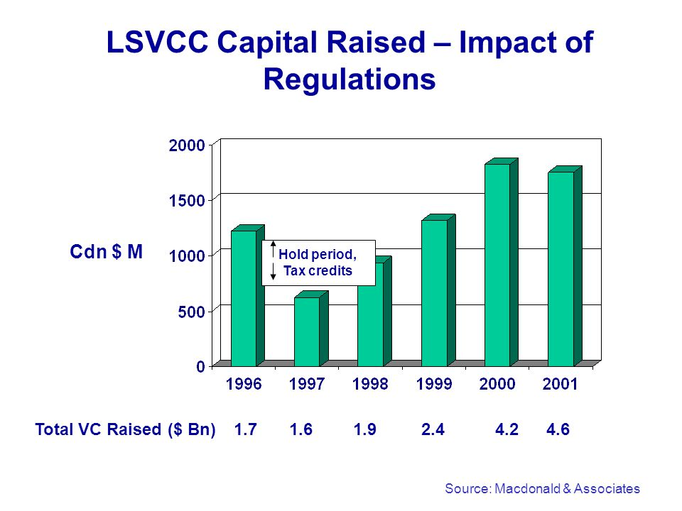 LSVCC Capital Raised – Impact of Regulations Source: Macdonald & Associates Cdn $ M Total VC Raised ($ Bn) 1.92.44.24.6 Hold period, Tax credits 1.71.6
