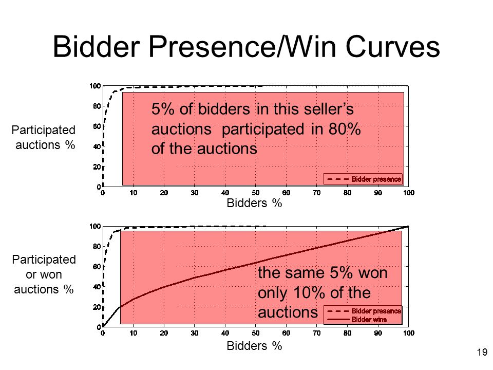 19 Bidder Presence/Win Curves Bidders % Participated auctions % the same 5% won only 10% of the auctions Bidders % Participated or won auctions % 5% of bidders in this seller's auctions participated in 80% of the auctions