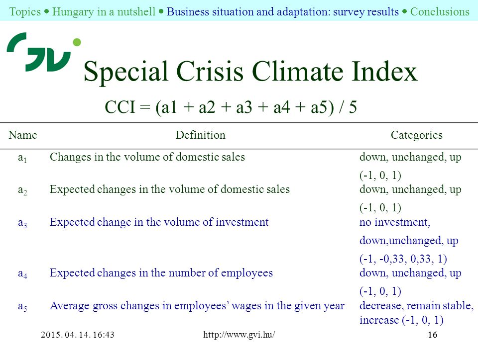 2015. 04. 14. 16:44http://www.gvi.hu/16 Special Crisis Climate Index CCI = (a1 + a2 + a3 + a4 + a5) / 5 NameDefinitionCategories a1a1 Changes in the v