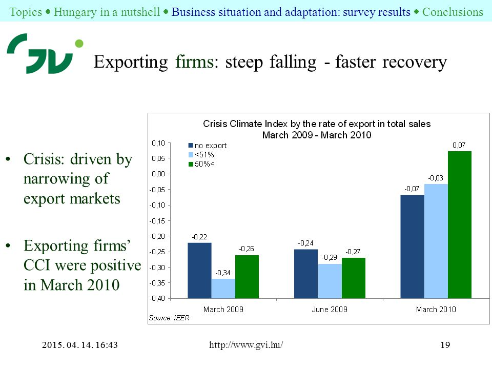 2015. 04. 14. 16:44http://www.gvi.hu/192015. 04. 14. 16:4419 Exporting firms: steep falling - faster recovery Crisis: driven by narrowing of export ma