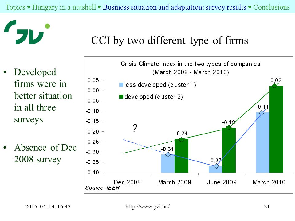 2015. 04. 14. 16:44http://www.gvi.hu/212015. 04. 14. 16:4421 CCI by two different type of firms Developed firms were in better situation in all three