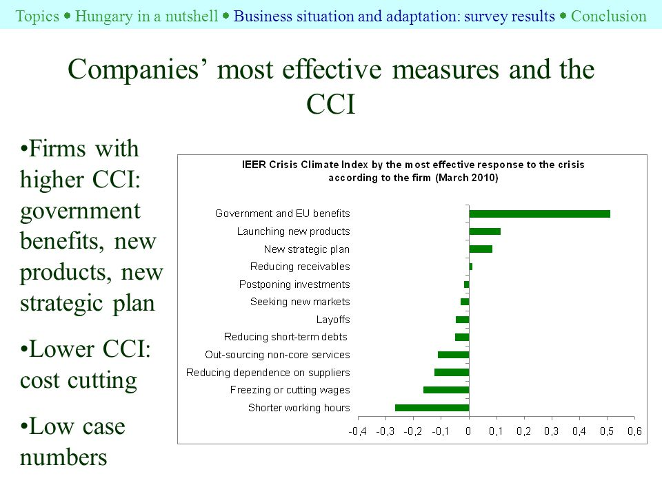 Companies' most effective measures and the CCI Firms with higher CCI: government benefits, new products, new strategic plan Lower CCI: cost cutting Low case numbers Topics  Hungary in a nutshell  Business situation and adaptation: survey results  Conclusion