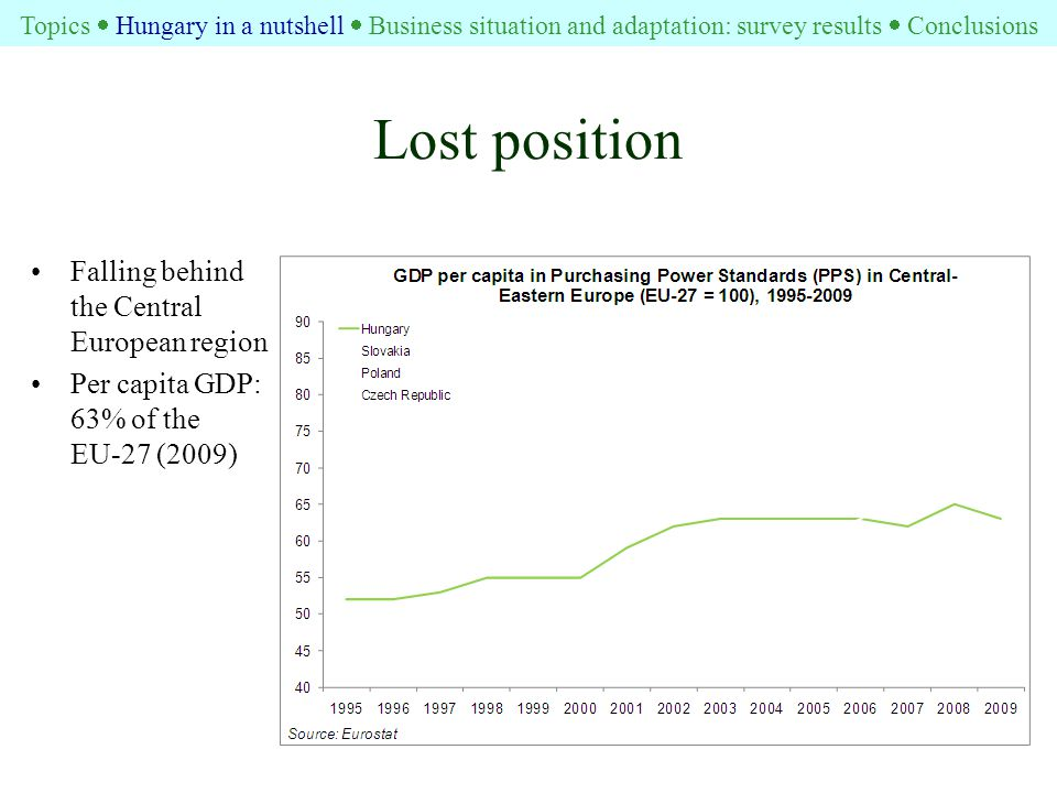 Lost position Falling behind the Central European region Per capita GDP: 63% of the EU-27 (2009) Topics  Hungary in a nutshell  Business situation and adaptation: survey results  Conclusions